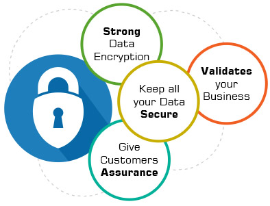 SSL - Strong data Encryption - Validate Your Business